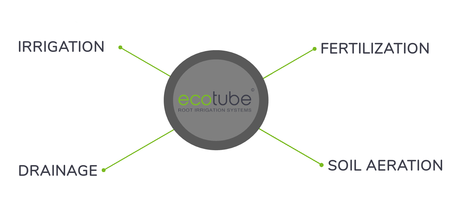 ecotube featuers
